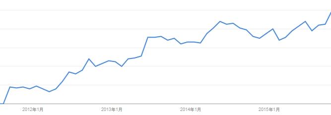 ワクワクDBのグーグルトレンドのグラフ