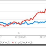 ハッピーメールとワクワクメールの人気調査